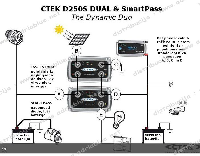 ctek smartpass wiring diagram